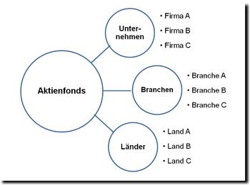 geld-und-aktienfonds