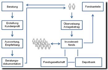 geld-und-investmentfonds