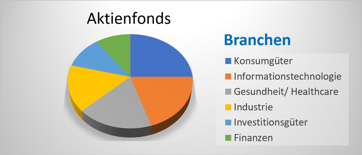 Aktienfonds Branchengewichtung