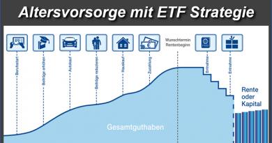Altersvorsorge mit ETF Strategie