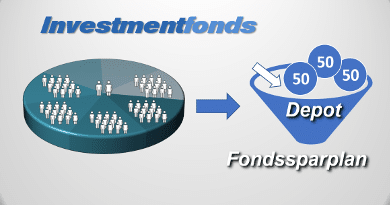 Investmentfonds als Fondssparplan