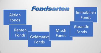 Übersicht der Fondsarten