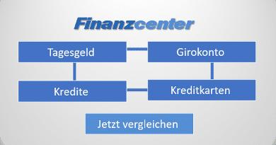 Finanzcenter – Umfangreiche Onlinevergleiche